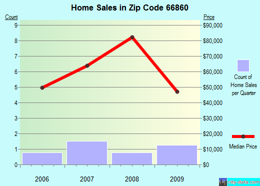 Zip code 66860 (Madison, Kansas) real estate house value trends