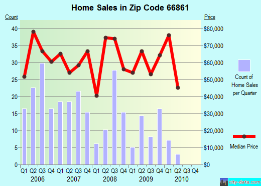 Zip code 66861 (Marion, Kansas) real estate house value trends