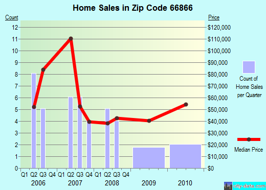 Zip code 66866 (Peabody, Kansas) real estate house value trends
