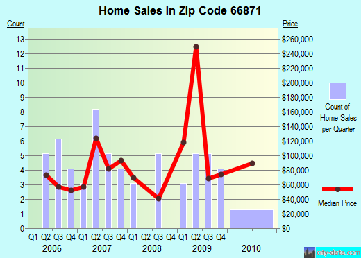 Zip code 66871 (Waverly, Kansas) real estate house value trends