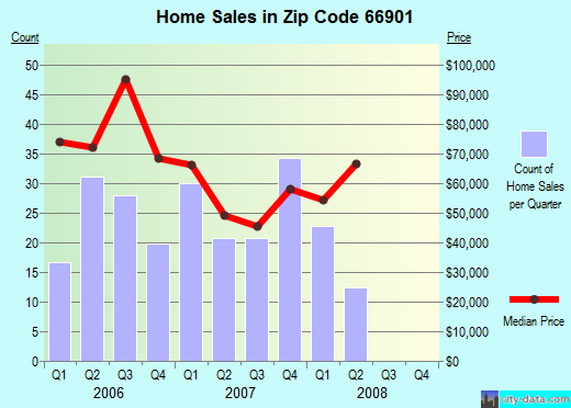 Zip code 66901 (Concordia, Kansas) real estate house value trends