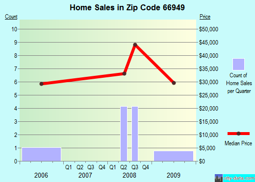 Zip code 66949 (Jewell, Kansas) real estate house value trends