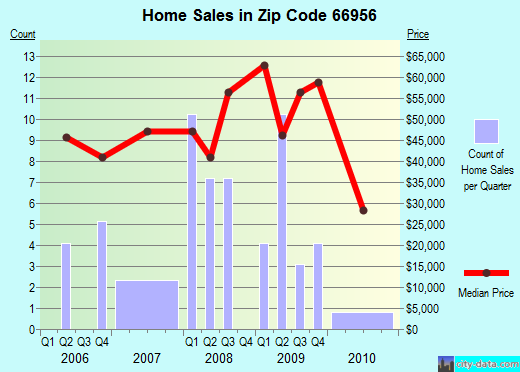 Zip code 66956 (Mankato, Kansas) real estate house value trends