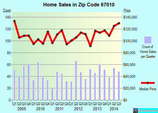 Zip code 67010 (Augusta, Kansas) real estate house value trends
