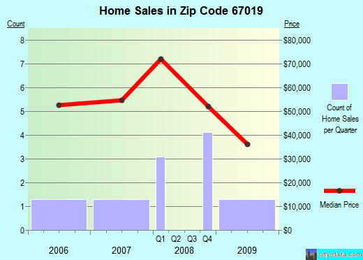 Zip code 67019 (Burden, Kansas) real estate house value trends
