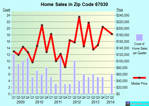 Zip code 67030 (Colwich, Kansas) real estate house value trends