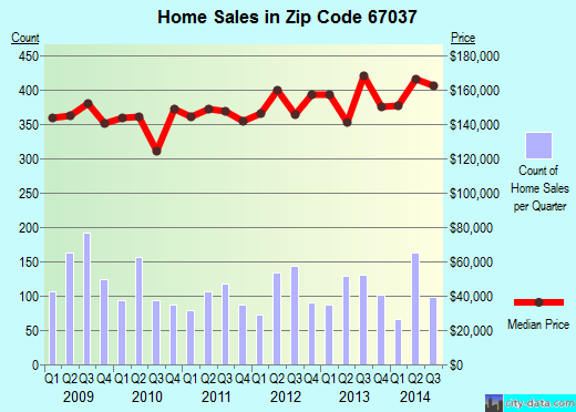 Zip code 67037 (Derby, Kansas) real estate house value trends