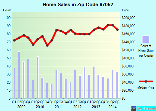 Zip code 67052 (GODDARD, Kansas) real estate house value trends