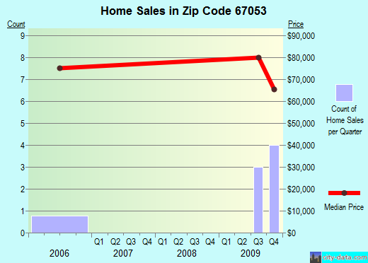 Zip code 67053 (Goessel, Kansas) real estate house value trends