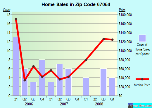 Zip code 67054 (Greensburg, Kansas) real estate house value trends
