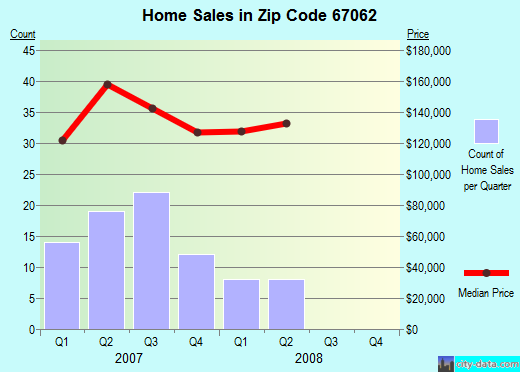 Zip code 67062 (Hesston, Kansas) real estate house value trends