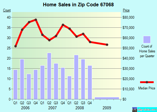 Zip code 67068 (Kingman, Kansas) real estate house value trends