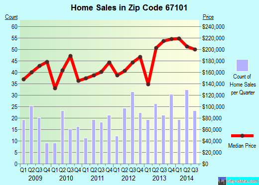 Zip code 67101 (MAIZE, Kansas) real estate house value trends