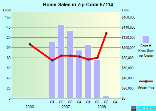 Zip code 67114 (Newton, Kansas) real estate house value trends