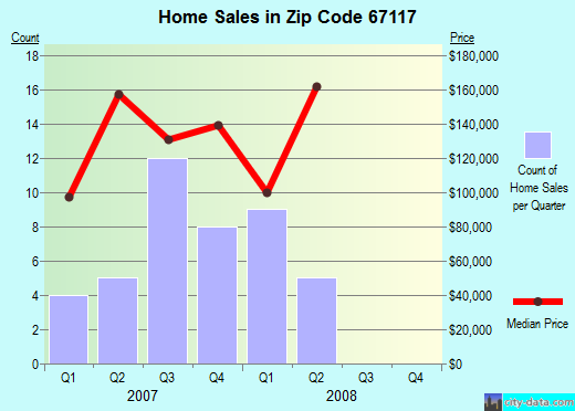 Zip code 67117 (North Newton, Kansas) real estate house value trends