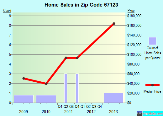 Zip code 67123 (POTWIN, Kansas) real estate house value trends