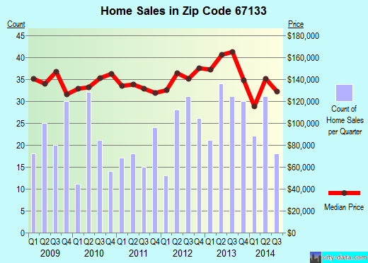 Zip code 67133 (Rose Hill, Kansas) real estate house value trends