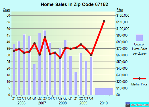 Zip code 67152 (Wellington, Kansas) real estate house value trends