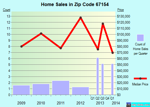 Zip code 67154 (Whitewater, Kansas) real estate house value trends