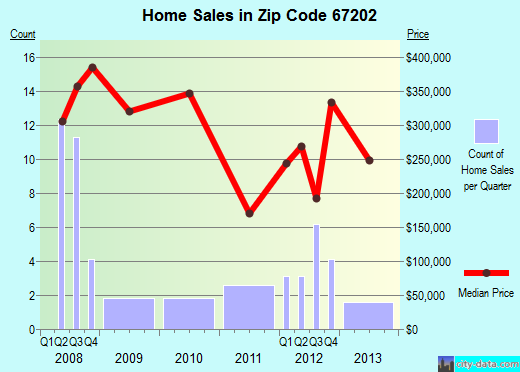 Zip code 67202 (Wichita, Kansas) real estate house value trends