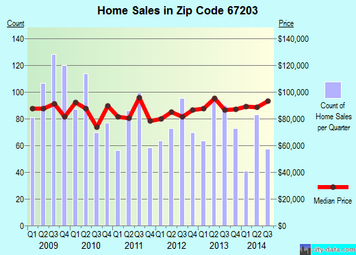 Zip code 67203 (Wichita, Kansas) real estate house value trends