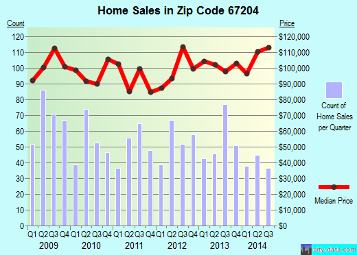 Zip code 67204 (Wichita, Kansas) real estate house value trends