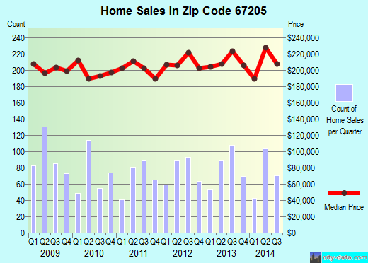 Zip code 67205 (Wichita, Kansas) real estate house value trends