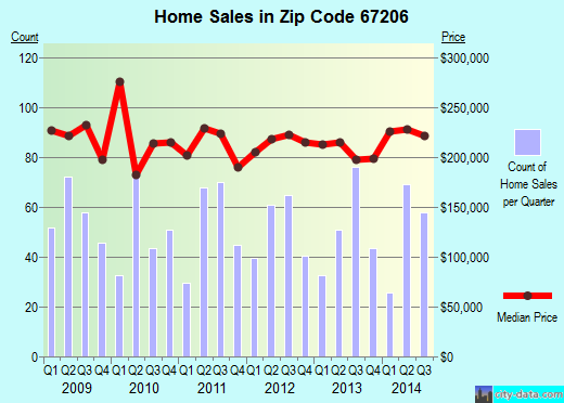 Zip code 67206 (Wichita, Kansas) real estate house value trends