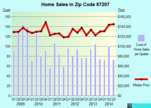 Zip code 67207 (Wichita, Kansas) real estate house value trends