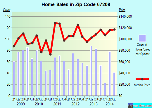Zip code 67208 (Wichita, Kansas) real estate house value trends