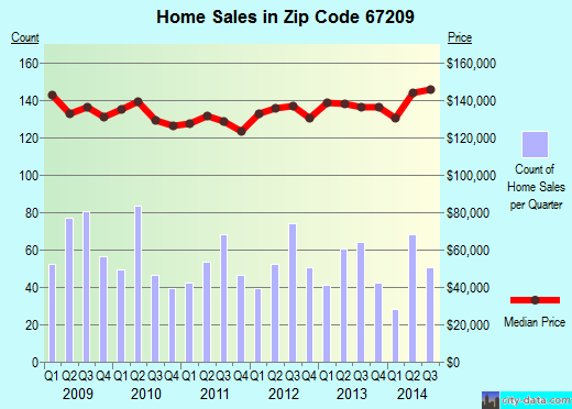 Zip code 67209 (Wichita, Kansas) real estate house value trends