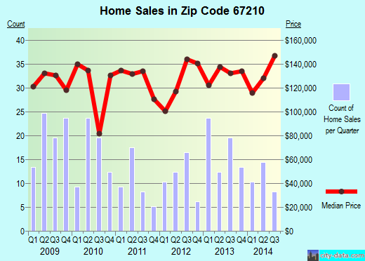 Zip code 67210 (Wichita, Kansas) real estate house value trends