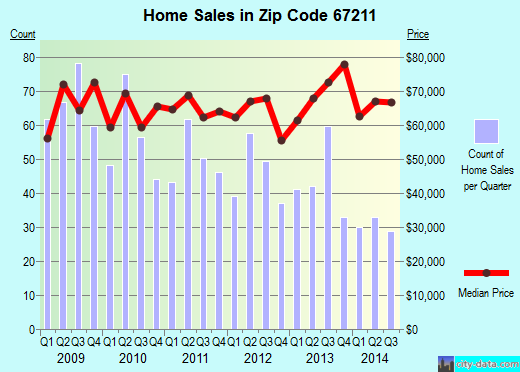 Zip code 67211 (Wichita, Kansas) real estate house value trends