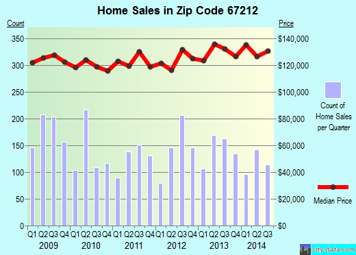 Zip code 67212 (Wichita, Kansas) real estate house value trends