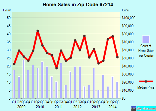 Zip code 67214 (WICHITA, Kansas) real estate house value trends