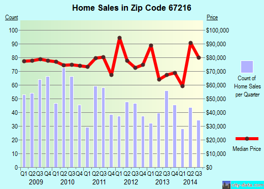 Zip code 67216 (Wichita, Kansas) real estate house value trends