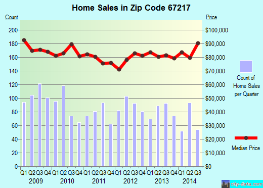 Zip code 67217 (Wichita, Kansas) real estate house value trends