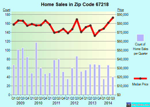 Zip code 67218 (Wichita, Kansas) real estate house value trends