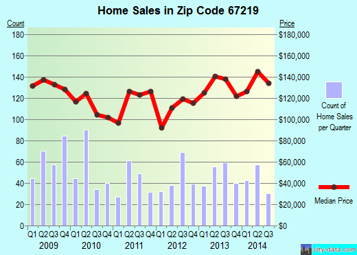 Zip code 67219 (Wichita, Kansas) real estate house value trends