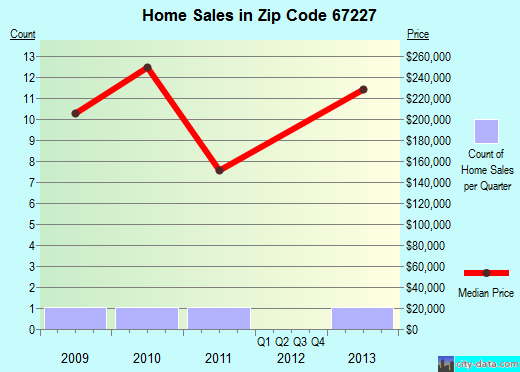 Zip code 67227 (WICHITA, Kansas) real estate house value trends