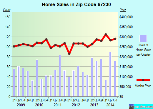 Zip code 67230 (Wichita, Kansas) real estate house value trends