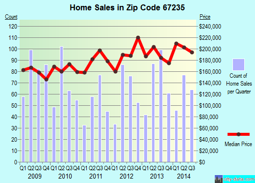 Zip code 67235 (Wichita, Kansas) real estate house value trends