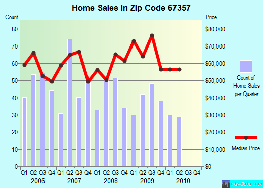 Zip code 67357 (Parsons, Kansas) real estate house value trends