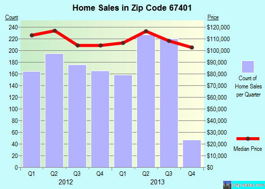 Zip code 67401 (Salina, Kansas) real estate house value trends