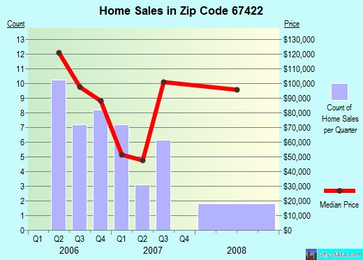 Zip code 67422 (Bennington, Kansas) real estate house value trends