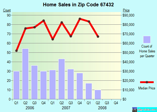 Zip code 67432 (Clay Center, Kansas) real estate house value trends