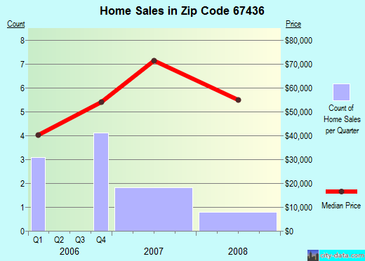Zip code 67436 (Delphos, Kansas) real estate house value trends
