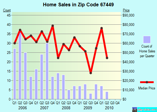 Zip code 67449 (Herington, Kansas) real estate house value trends