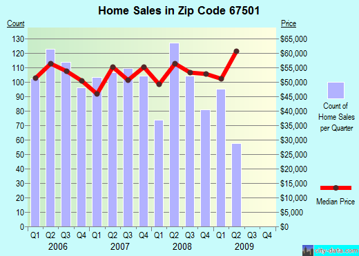 Zip code 67501 (Hutchinson, Kansas) real estate house value trends