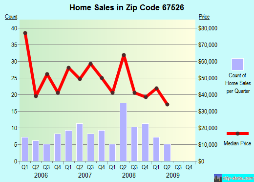 Zip code 67526 (Ellinwood, Kansas) real estate house value trends